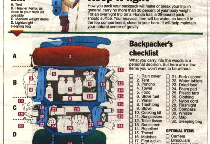 14a0e6c5491d Backpacking Gear List v1