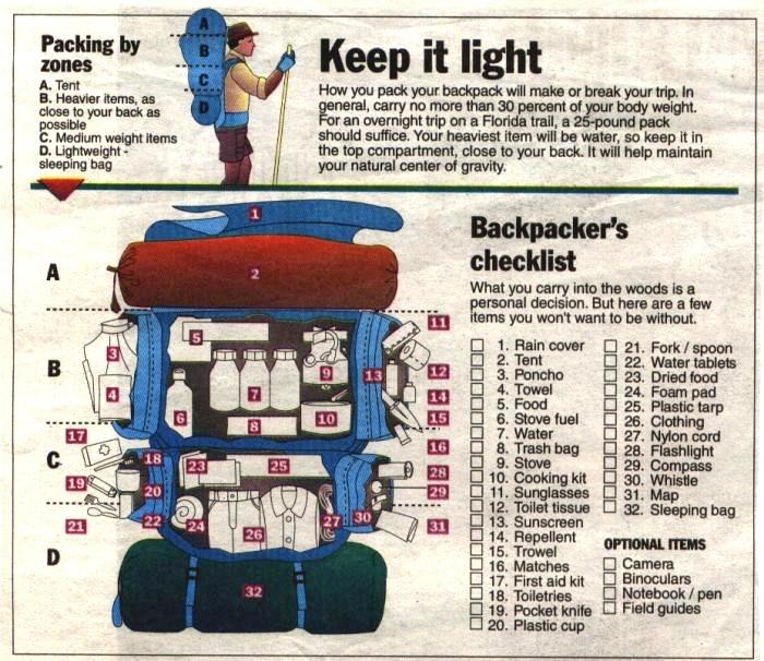 Backpacking Gear List V1